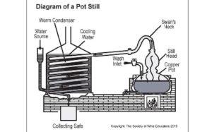 Diagram of a Pot Still