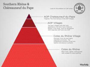 Southern Rhone Quality Pyramid