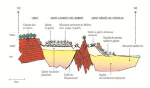 Terroir Lirac