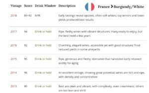 White Burgundy Vintage Chart
