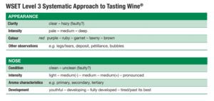 WSET Appearance Nose Red Wine